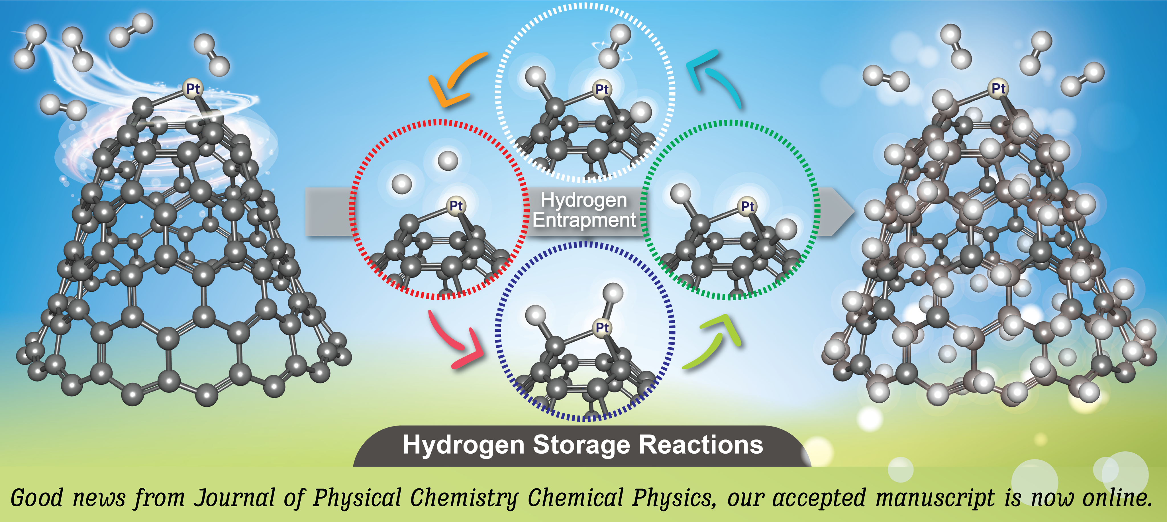 Hydrogen Storage Reaction