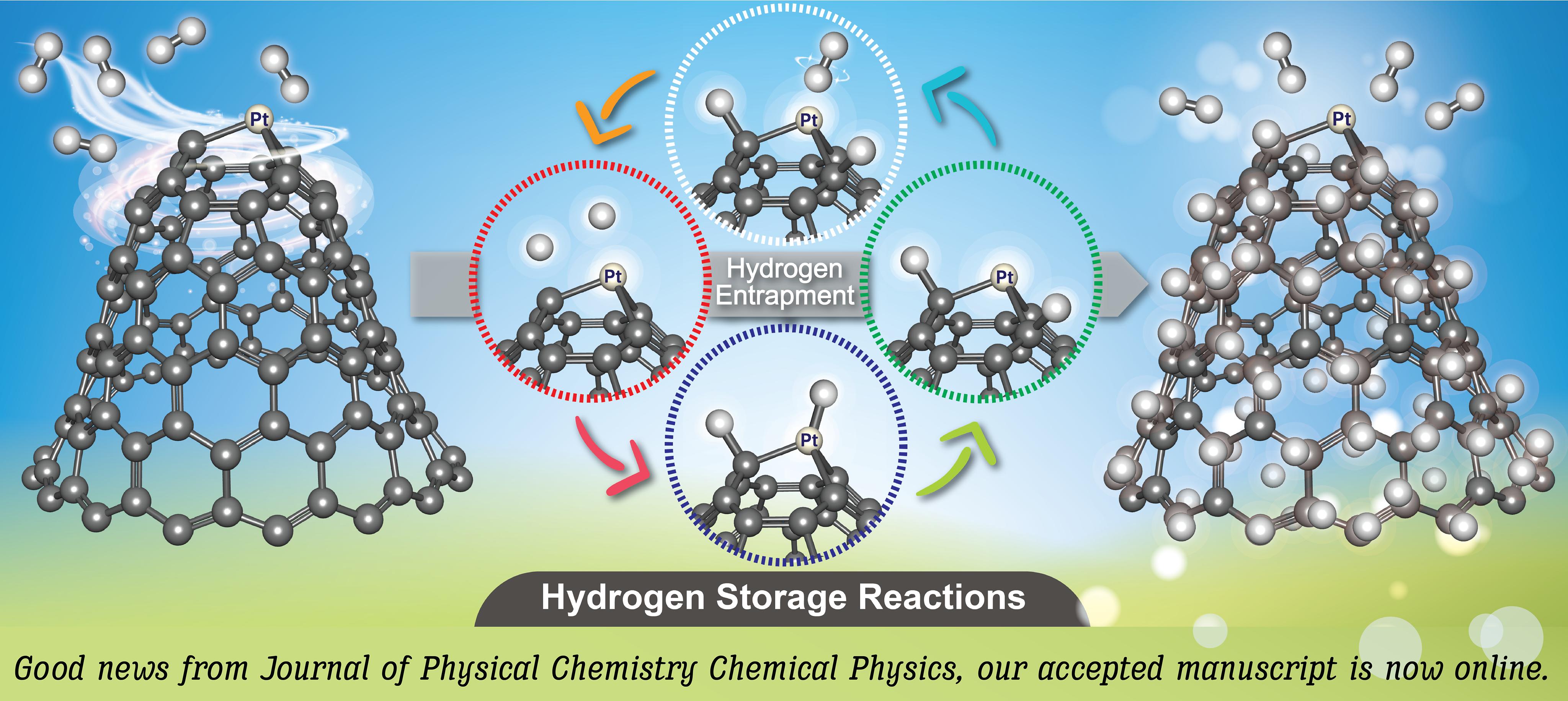 Hydrogen Storage Reaction